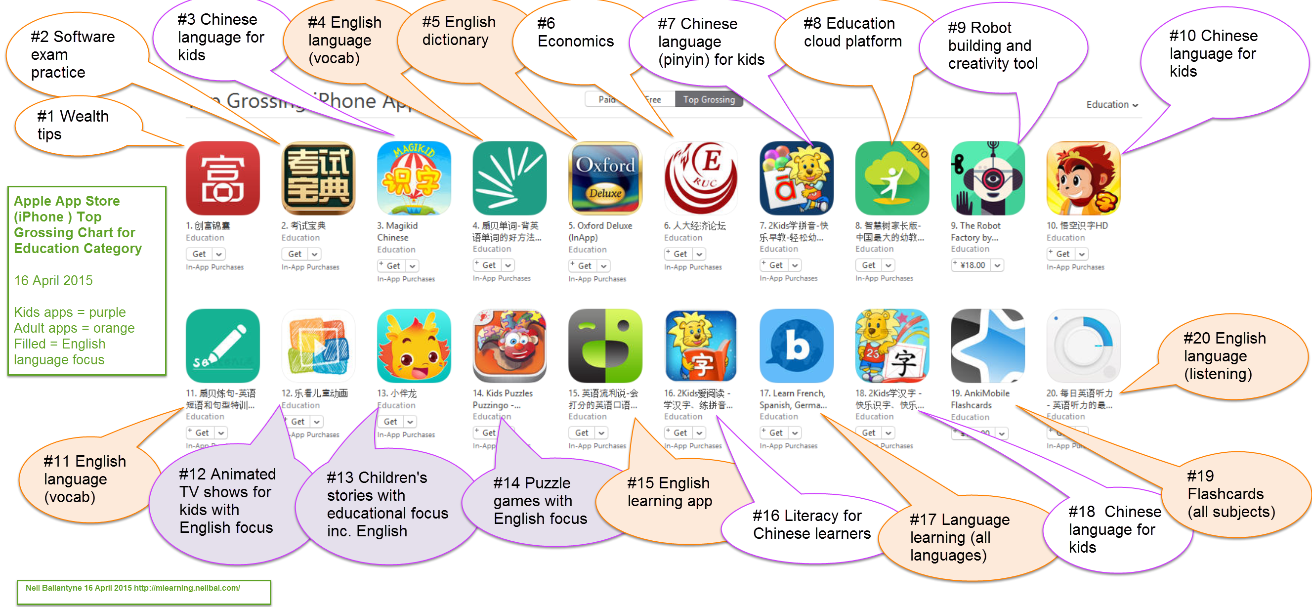 musings on mlearning, apps and EFL | A snapshot of the Chinese